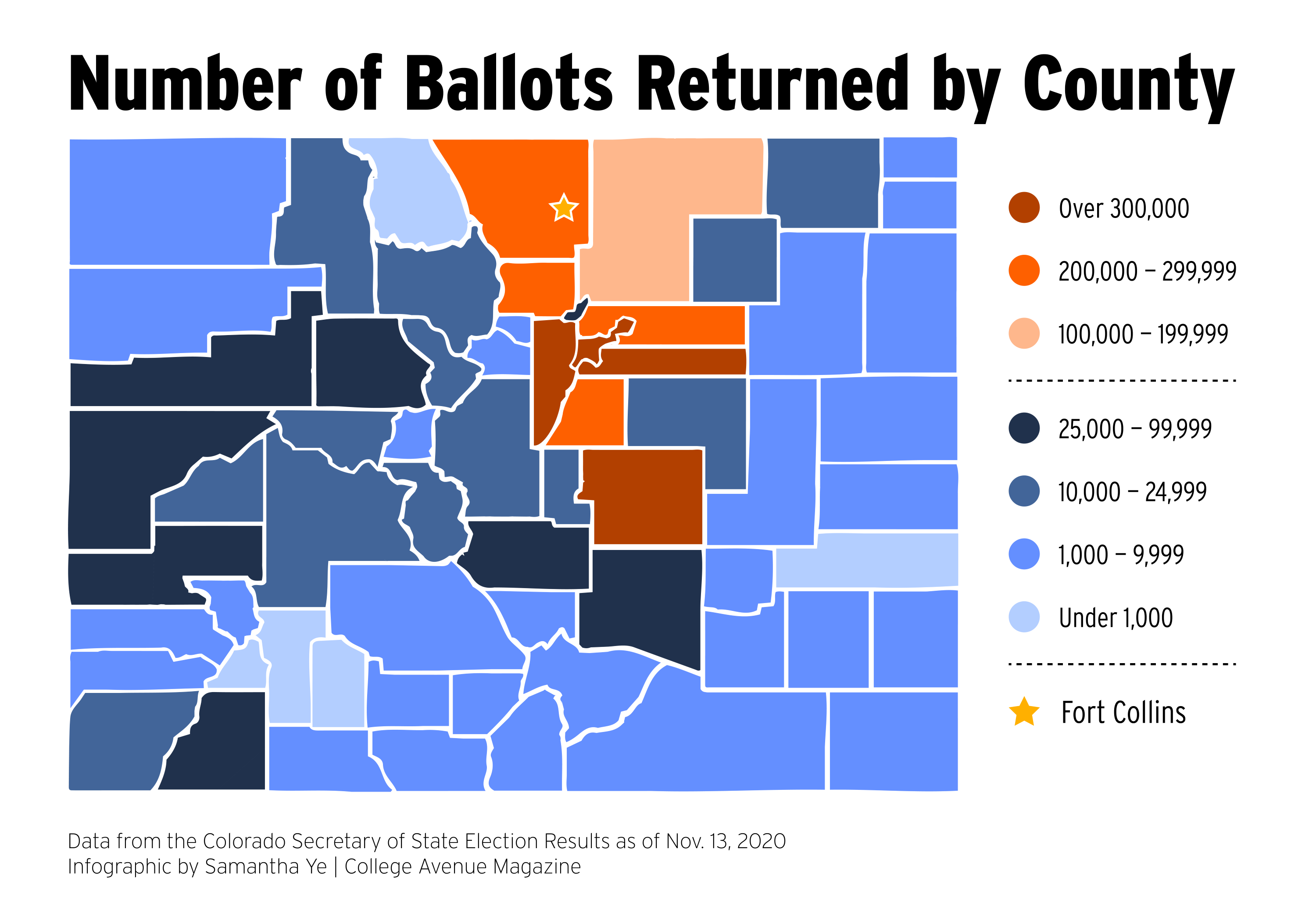 Number of Ballots Returned by County