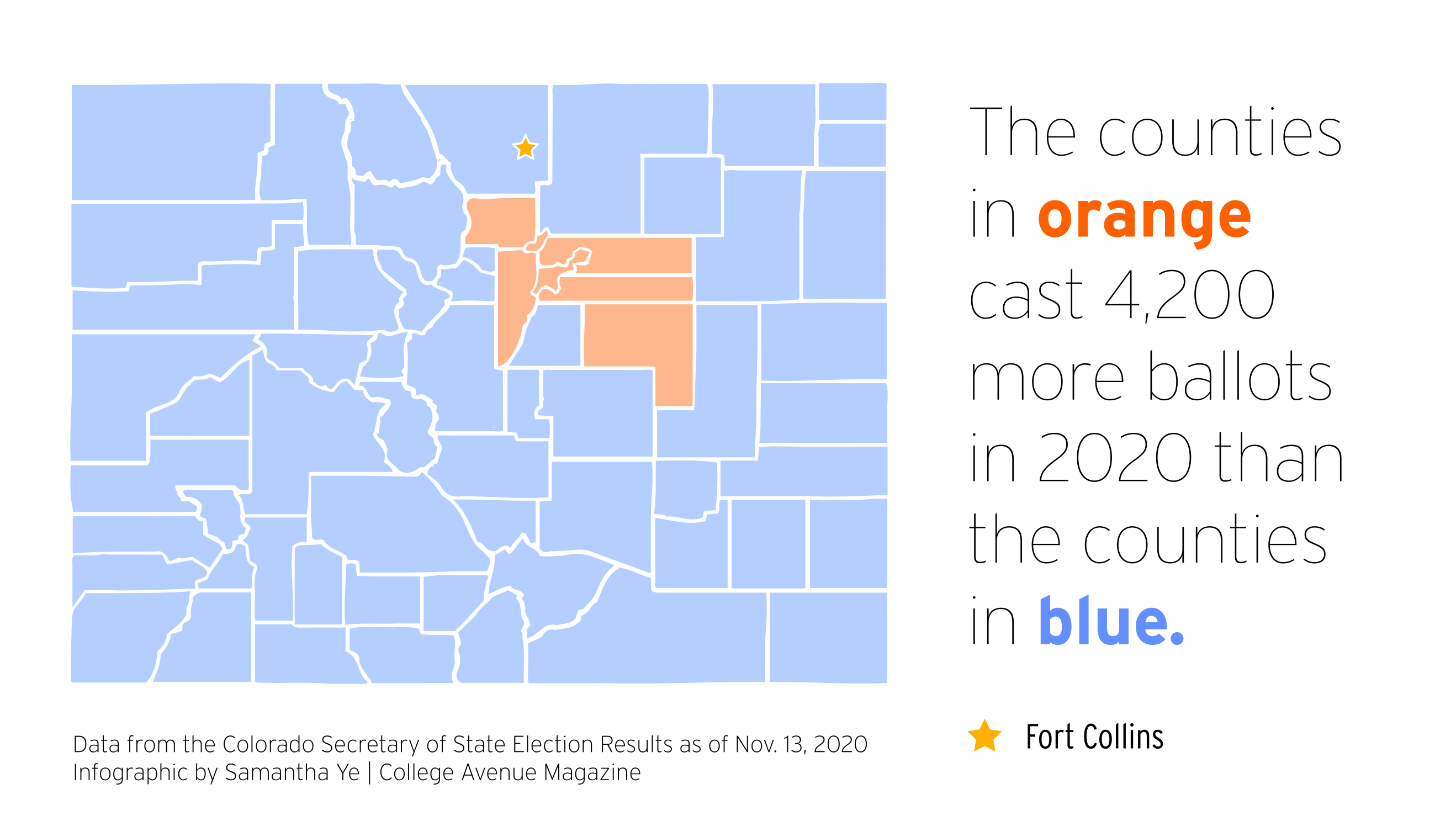 The counties in orange cast 4,200 more ballots in 2020 than the counties in blue.