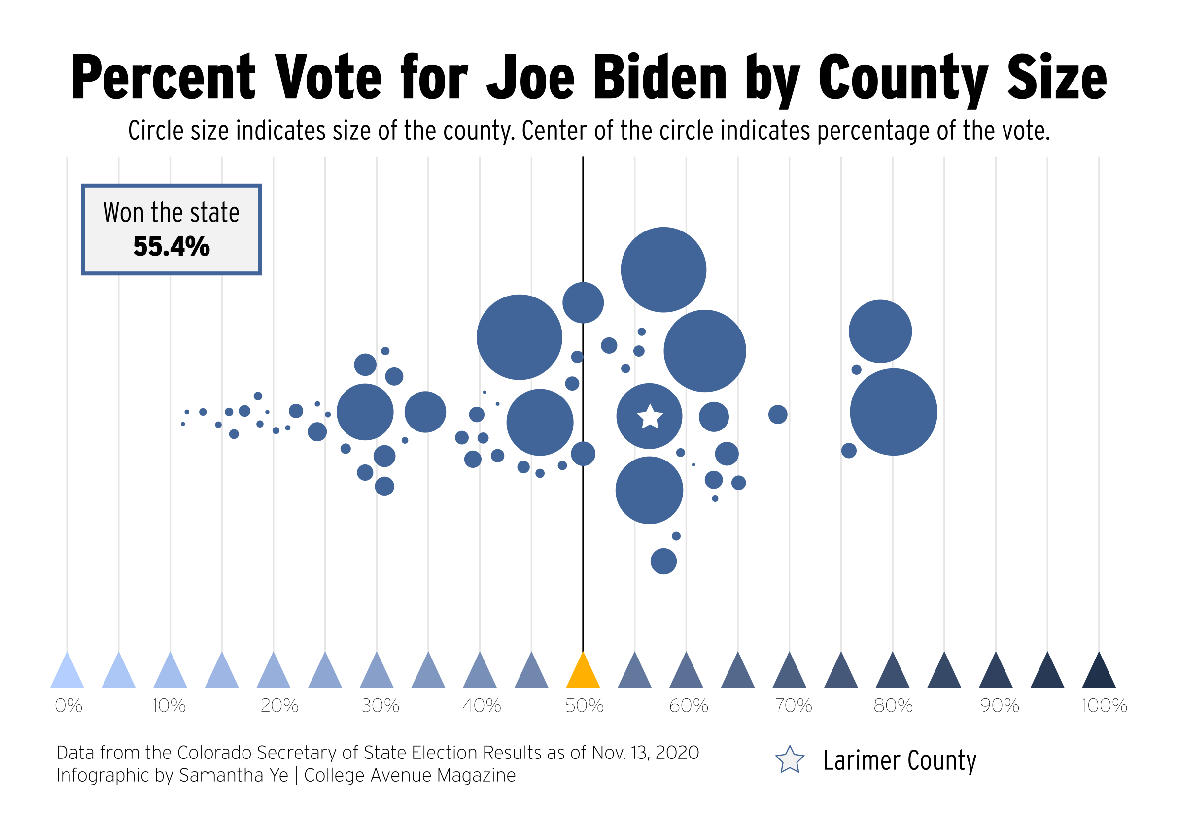 Percent Vote for Joe Biden by County Size