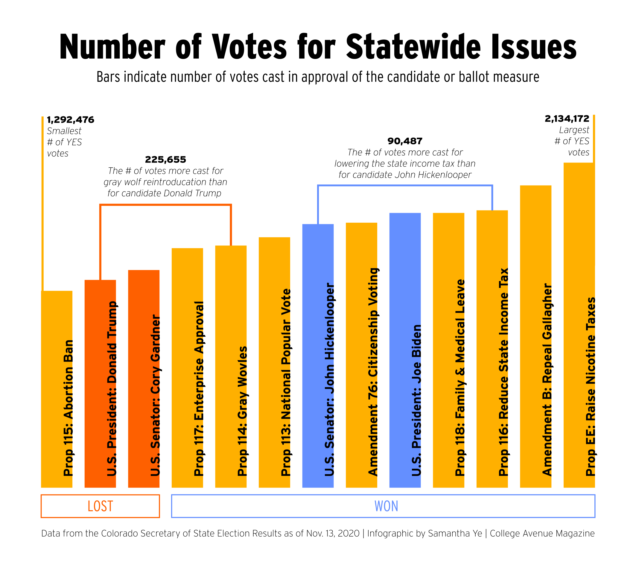 Number of Votes for Statewide Issues