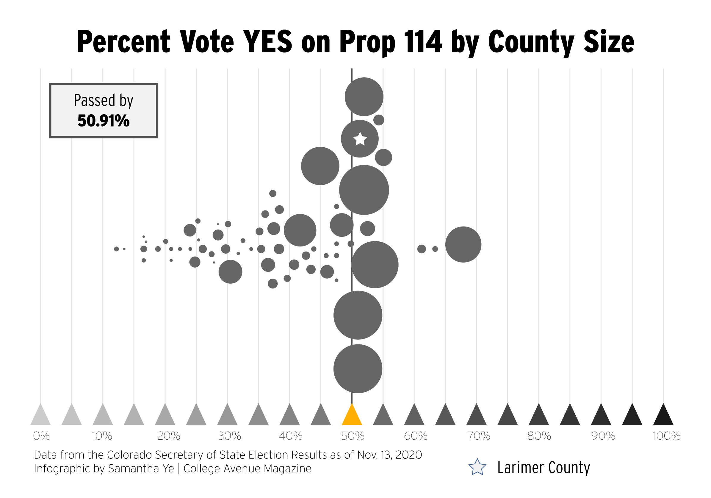 Percent Vote YES on Prop 114 by County Size