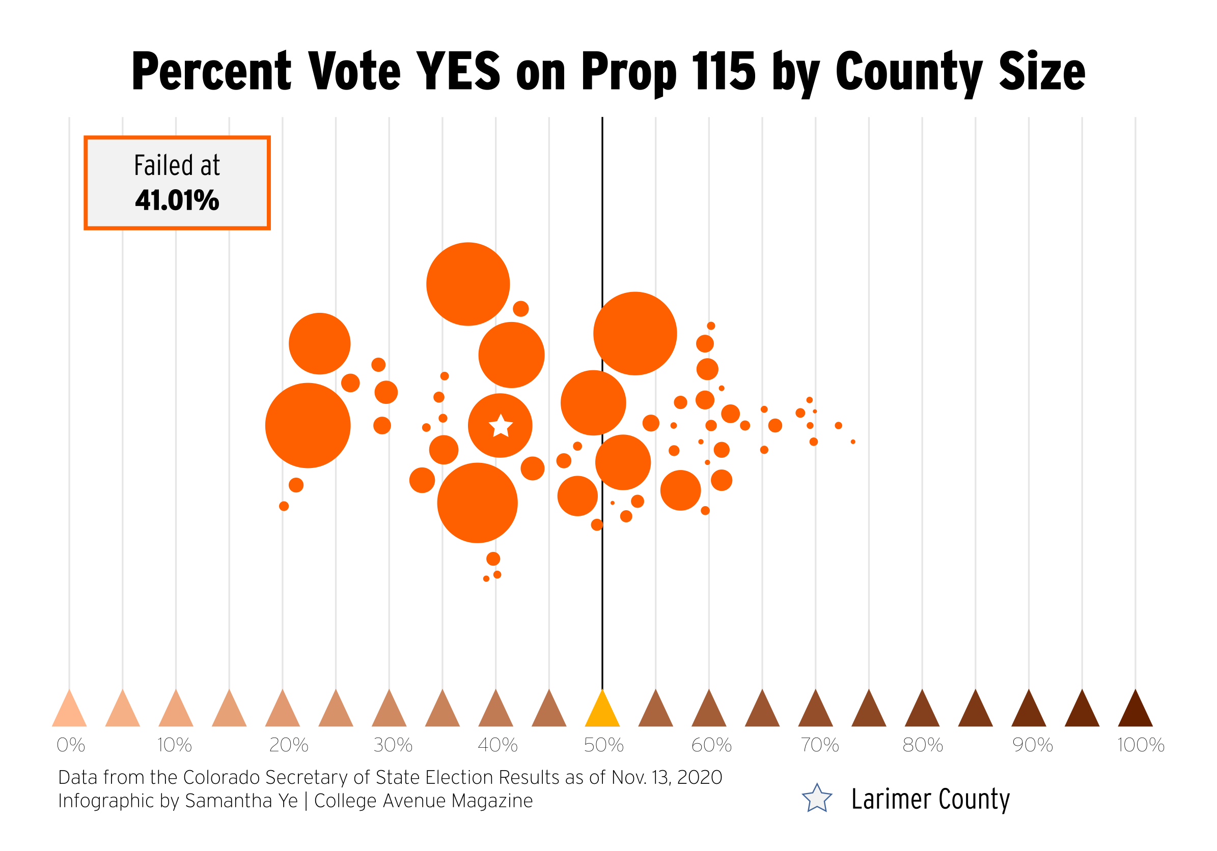 Percent Vote YES on Prop 115 by County Size