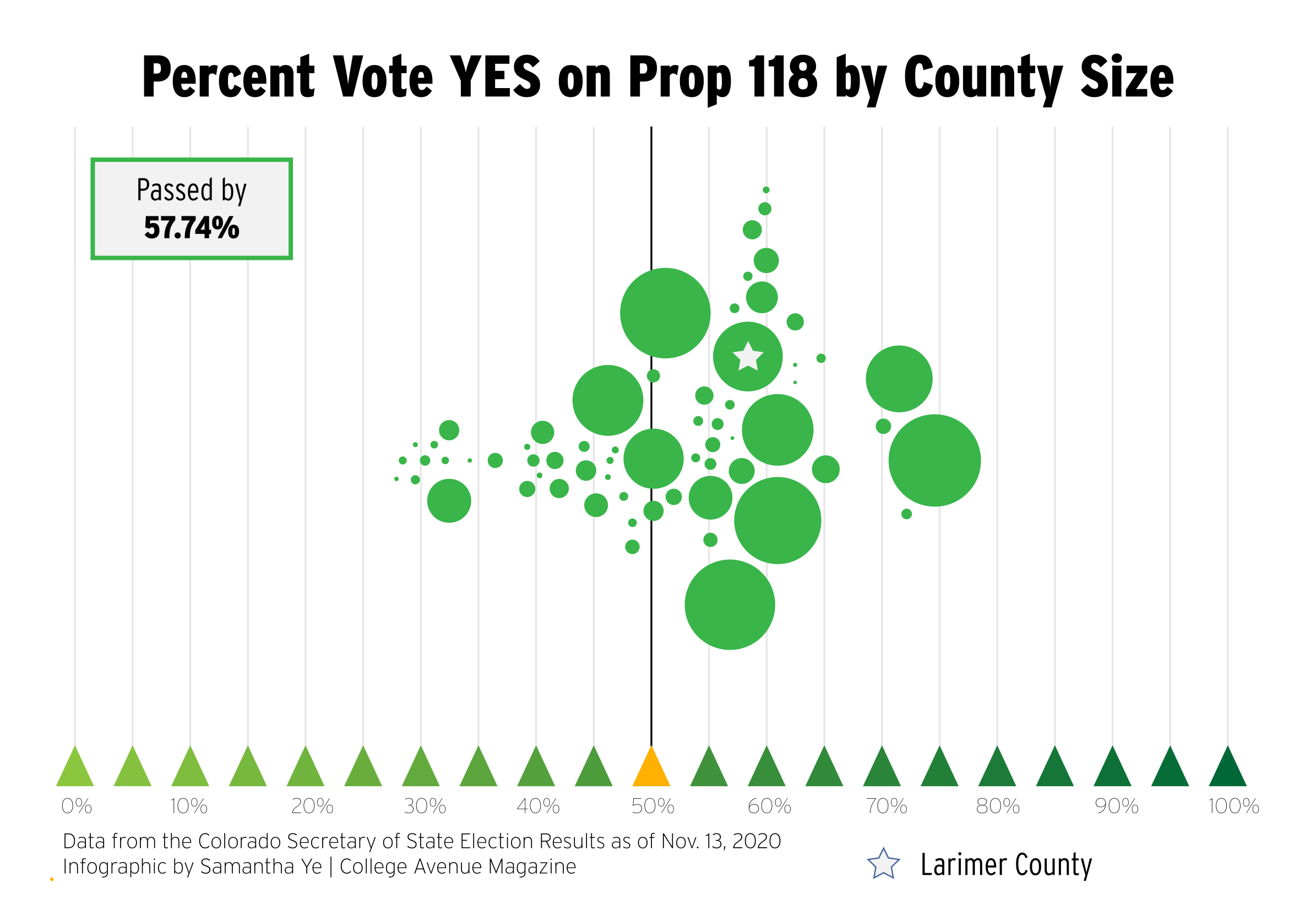 Percent Vote YES on Prop 118 by County Size